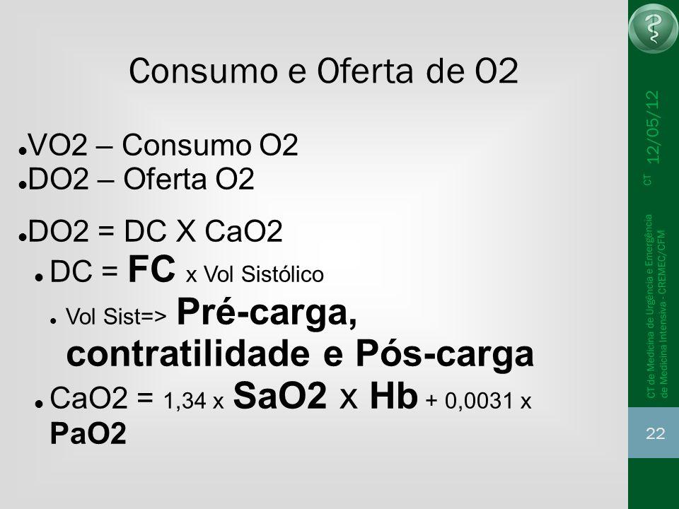 12/05/12 22 CT de Medicina de Urgência e Emergência CT de Medicina Intensiva - CREMEC/CFM Consumo e Oferta de O2 VO2 – Consumo O2 DO2 – Oferta O2 DO2