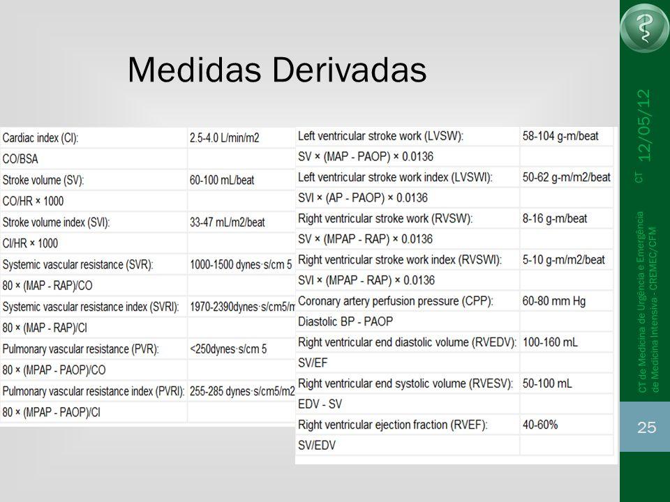 12/05/12 25 CT de Medicina de Urgência e Emergência CT de Medicina Intensiva - CREMEC/CFM Medidas Derivadas