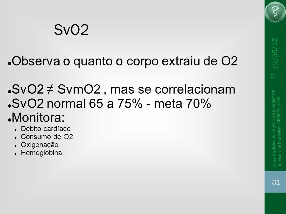 12/05/12 31 CT de Medicina de Urgência e Emergência CT de Medicina Intensiva - CREMEC/CFM SvO2 Observa o quanto o corpo extraiu de O2 SvO2 SvmO2, mas
