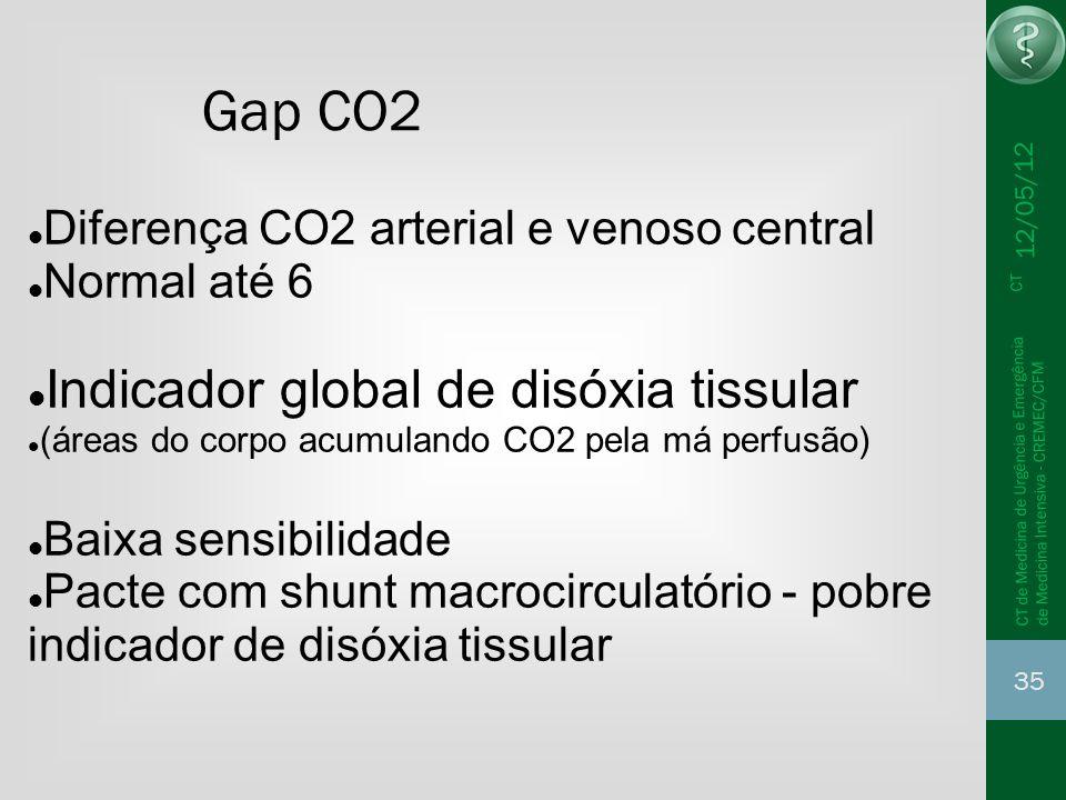 12/05/12 35 CT de Medicina de Urgência e Emergência CT de Medicina Intensiva - CREMEC/CFM Gap CO2 Diferença CO2 arterial e venoso central Normal até 6