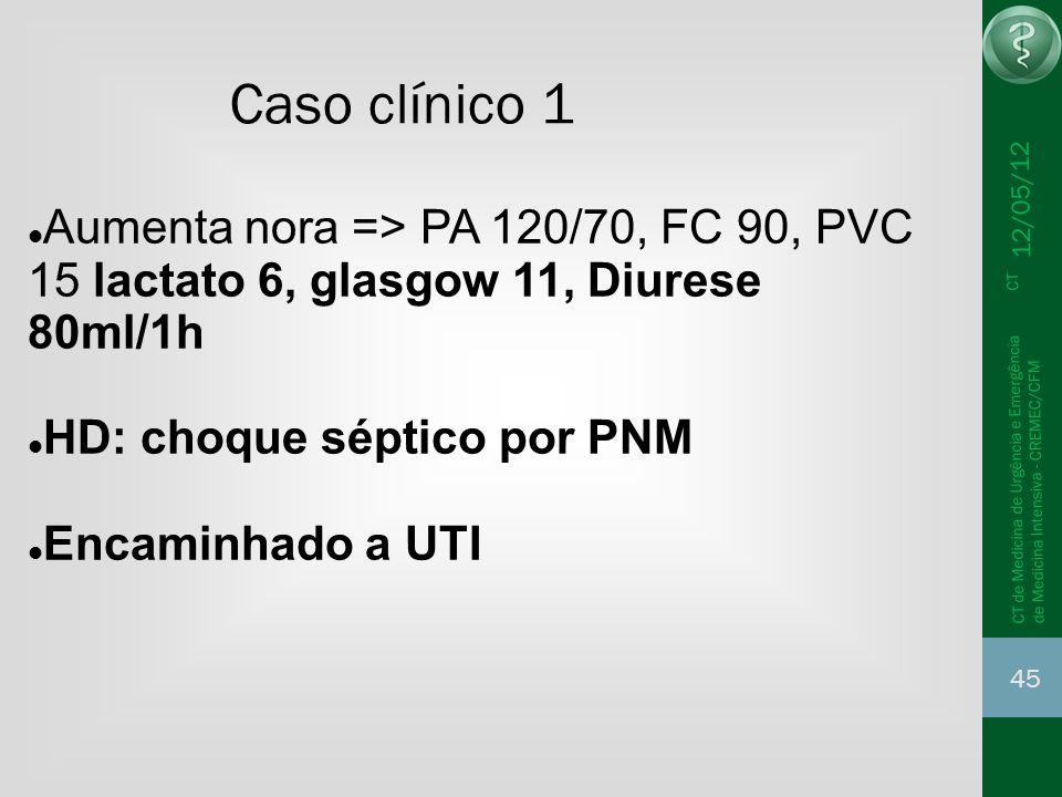 12/05/12 45 CT de Medicina de Urgência e Emergência CT de Medicina Intensiva - CREMEC/CFM Aumenta nora => PA 120/70, FC 90, PVC 15 lactato 6, glasgow