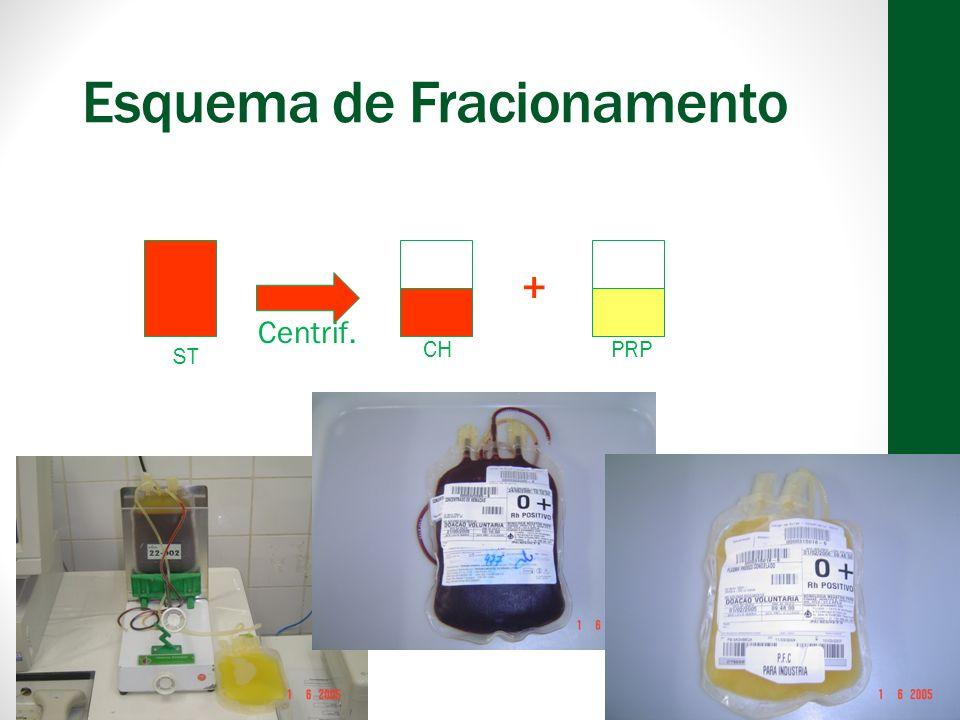 Esquema de Fracionamento + ST CH PRP Centrif. + PRP CPPFC CONG. - 20° C Centrif.