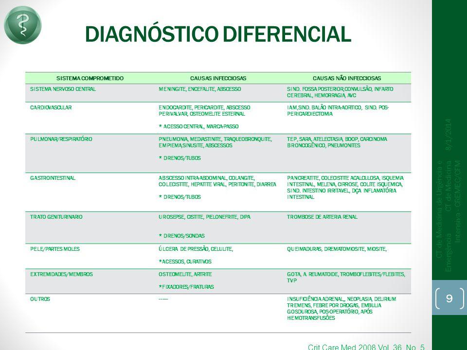 SISTEMA COMPROMETIDOCAUSAS INFECCIOSASCAUSAS NÃO INFECCIOSAS SISTEMA NERVOSO CENTRALMENINGITE, ENCEFALITE, ABSCESSOSIND. FOSSA POSTERIOR,CONVULSÃO, IN