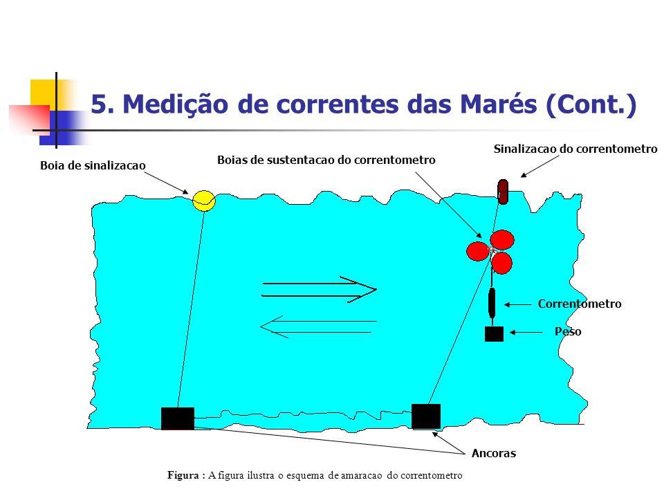 5. Medição de correntes das Marés (Cont.) Boia de sinalizacao Boias de sustentacao do correntometro Correntometro Ancoras Peso Figura : A figura ilust