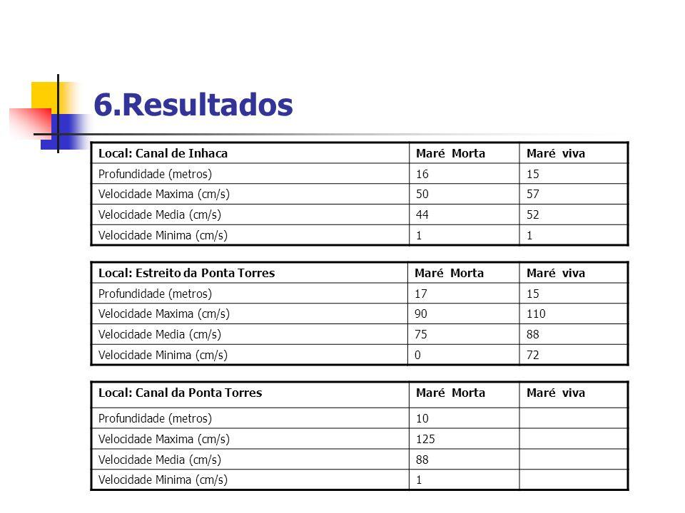 6.Resultados Local: Canal de InhacaMaré MortaMaré viva Profundidade (metros)1615 Velocidade Maxima (cm/s)5057 Velocidade Media (cm/s)4452 Velocidade M
