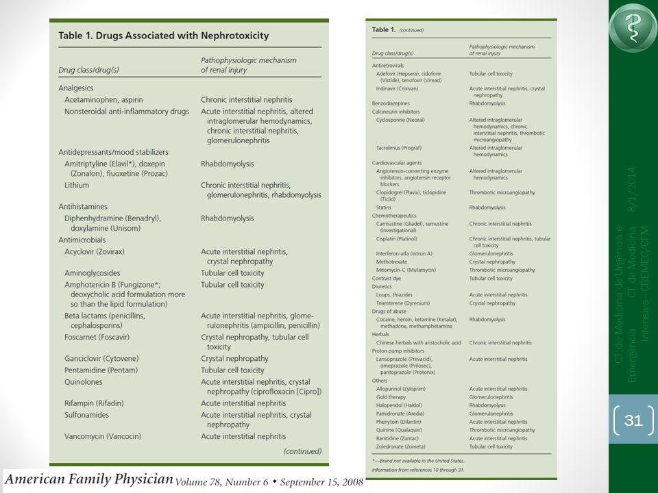31 CT de Medicina de Urgência e Emergência CT de Medicina Intensiva - CREMEC/CFM 8/1/2014