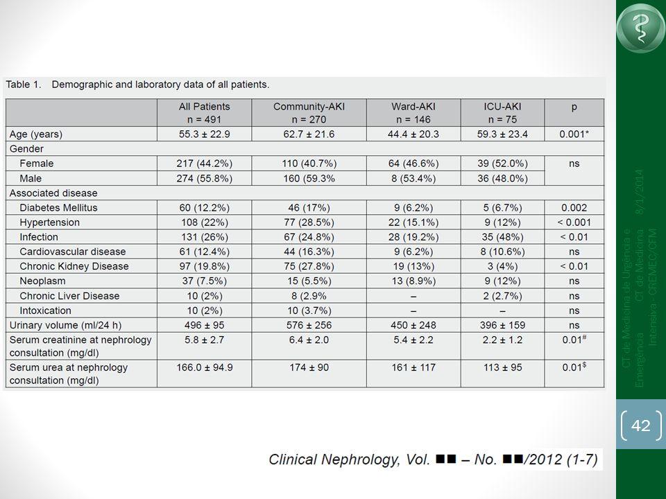 42 CT de Medicina de Urgência e Emergência CT de Medicina Intensiva - CREMEC/CFM 8/1/2014
