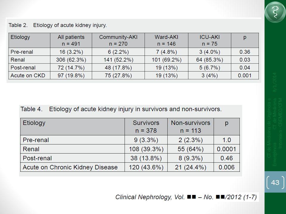 43 CT de Medicina de Urgência e Emergência CT de Medicina Intensiva - CREMEC/CFM 8/1/2014