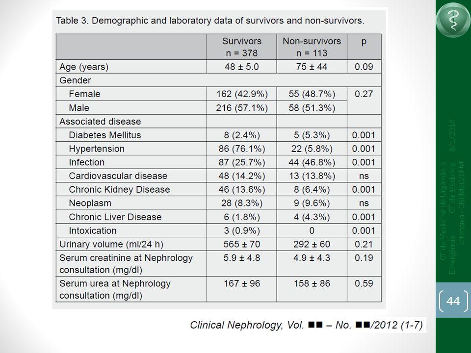 44 CT de Medicina de Urgência e Emergência CT de Medicina Intensiva - CREMEC/CFM 8/1/2014
