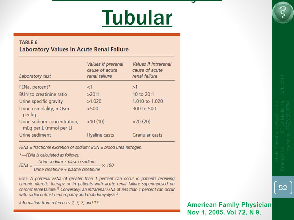 52 CT de Medicina de Urgência e Emergência CT de Medicina Intensiva - CREMEC/CFM 8/1/2014 Índices de Função Tubular American Family Physician Nov 1, 2