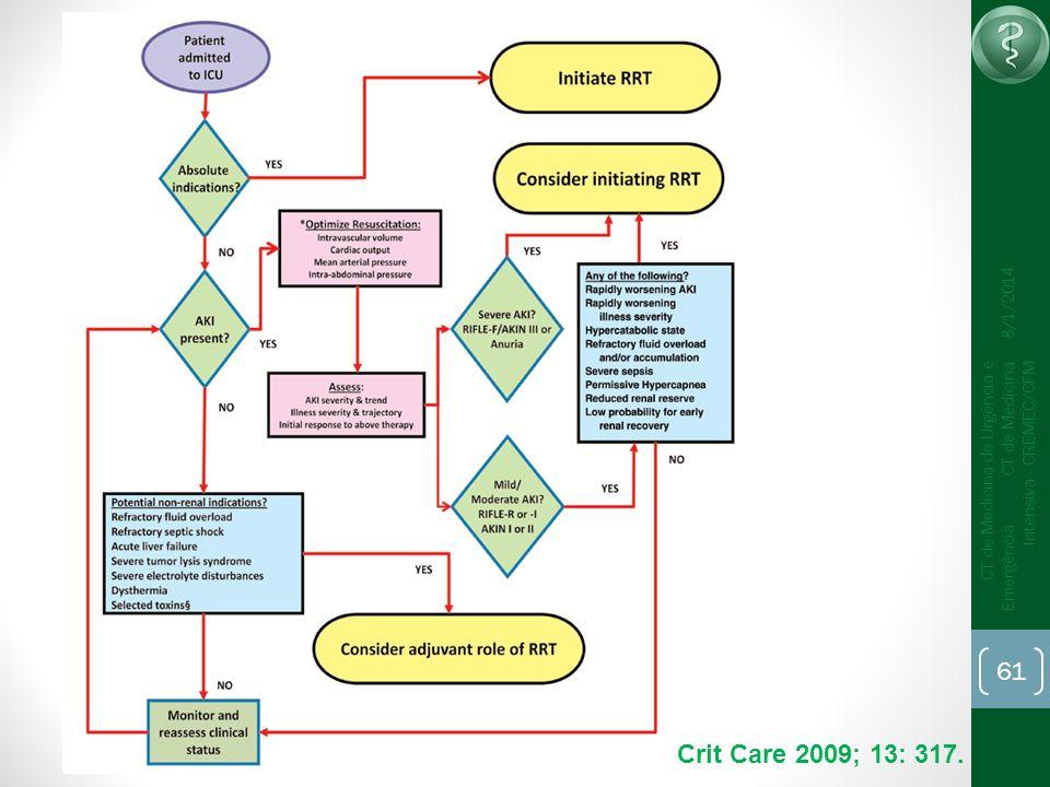 61 CT de Medicina de Urgência e Emergência CT de Medicina Intensiva - CREMEC/CFM 8/1/2014 Crit Care 2009; 13: 317.