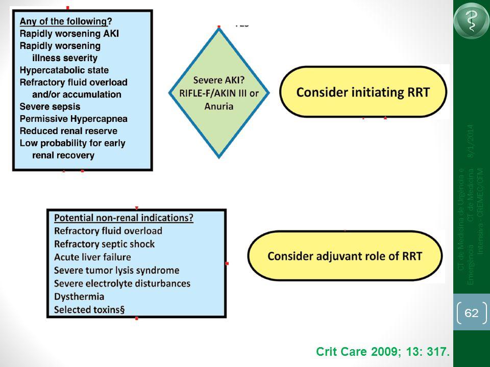62 CT de Medicina de Urgência e Emergência CT de Medicina Intensiva - CREMEC/CFM 8/1/2014 Crit Care 2009; 13: 317.