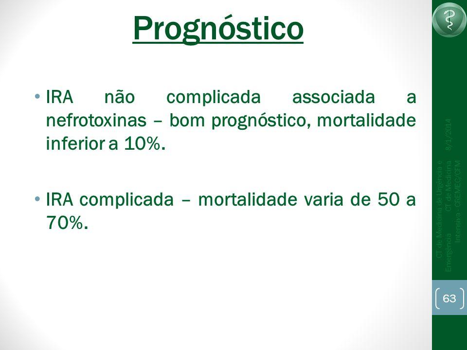 63 CT de Medicina de Urgência e Emergência CT de Medicina Intensiva - CREMEC/CFM 8/1/2014 Prognóstico IRA não complicada associada a nefrotoxinas – bo