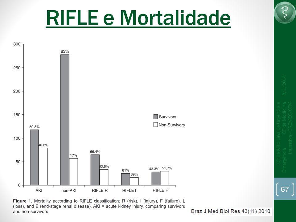67 CT de Medicina de Urgência e Emergência CT de Medicina Intensiva - CREMEC/CFM 8/1/2014 RIFLE e Mortalidade