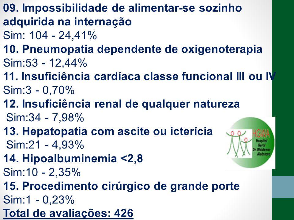 09. Impossibilidade de alimentar-se sozinho adquirida na internação Sim: 104 - 24,41% 10. Pneumopatia dependente de oxigenoterapia Sim:53 - 12,44% 11.