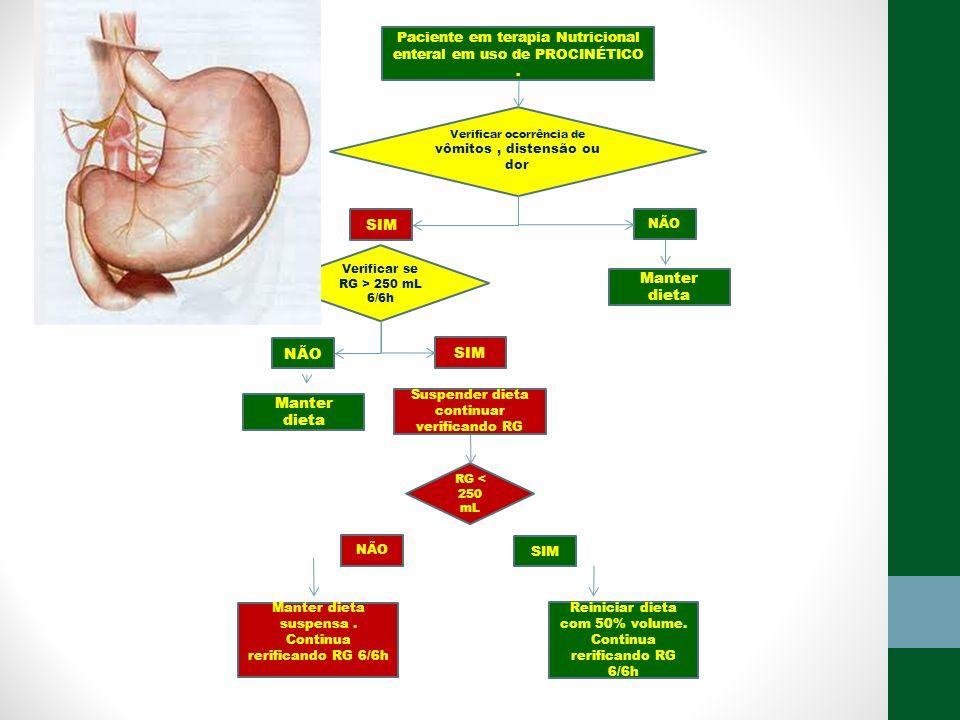 Paciente em terapia Nutricional enteral em uso de PROCINÉTICO. SIM NÃO Verificar ocorrência de vômitos, distensão ou dor SIM NÃO Verificar se RG > 250