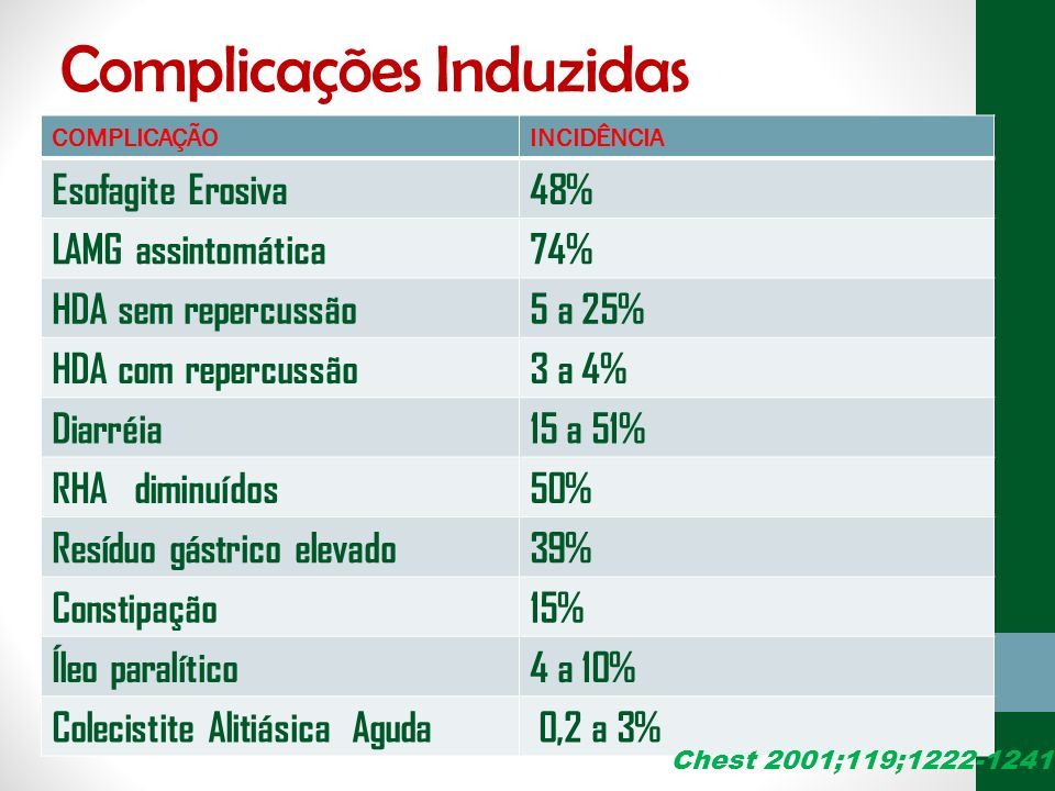 Complicações Induzidas COMPLICAÇÃOINCIDÊNCIA Esofagite Erosiva48% LAMG assintomática74% HDA sem repercussão5 a 25% HDA com repercussão3 a 4% Diarréia1