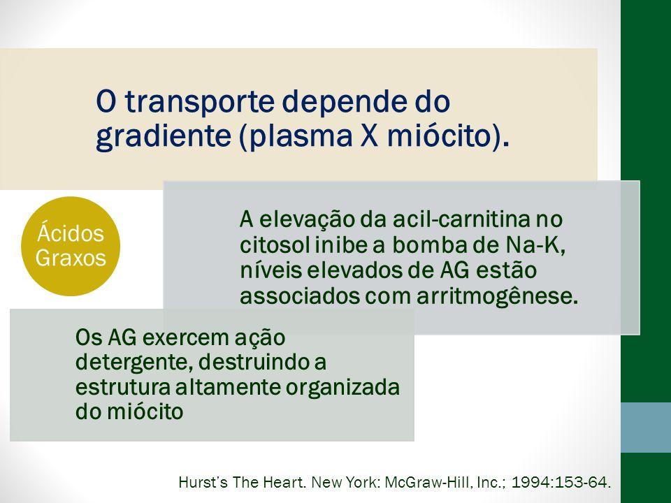 O transporte depende do gradiente (plasma X miócito). A elevação da acil-carnitina no citosol inibe a bomba de Na-K, níveis elevados de AG estão assoc