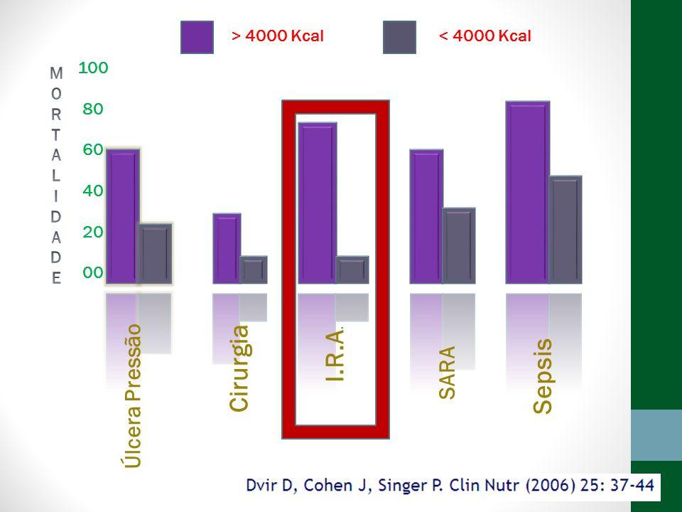 100 80 60 40 20 00 Cirurgia Úlcera Pressão SARA I.R.A. Sepsis > 4000 Kcal< 4000 Kcal