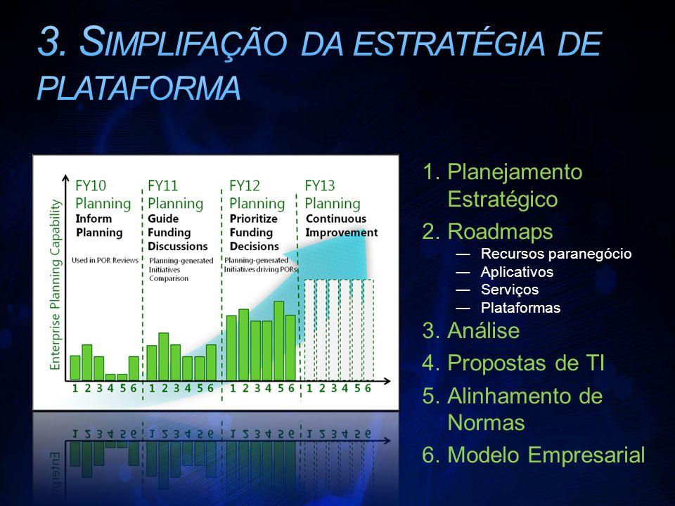 1.Planejamento Estratégico 2.Roadmaps Recursos paranegócio Aplicativos Serviços Plataformas 3.Análise 4.Propostas de TI 5.Alinhamento de Normas 6.Modelo Empresarial
