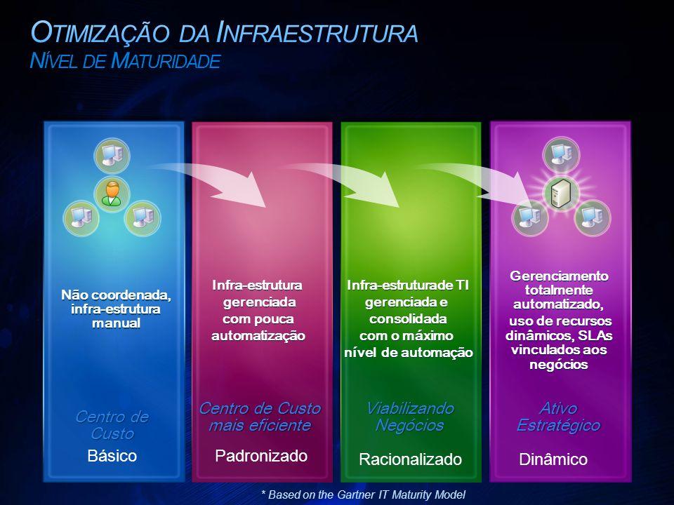 Centro de Custo Não coordenada, infra-estrutura manual Centro de Custo mais eficiente Infra-estrutura gerenciada gerenciada com pouca com poucaautomatização Infra-estruturade TI gerenciada e consolidada com o máximo nível de automação Gerenciamento totalmente automatizado, uso de recursos dinâmicos, SLAs vinculados aos negócios uso de recursos dinâmicos, SLAs vinculados aos negócios Viabilizando Negócios Ativo Estratégico * Based on the Gartner IT Maturity Model BásicoPadronizado RacionalizadoDinâmico