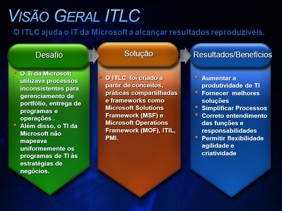 O TI da Microsoft utilizava processos inconsistentes para gerenciamento de portfólio, entrega de programas e operações.