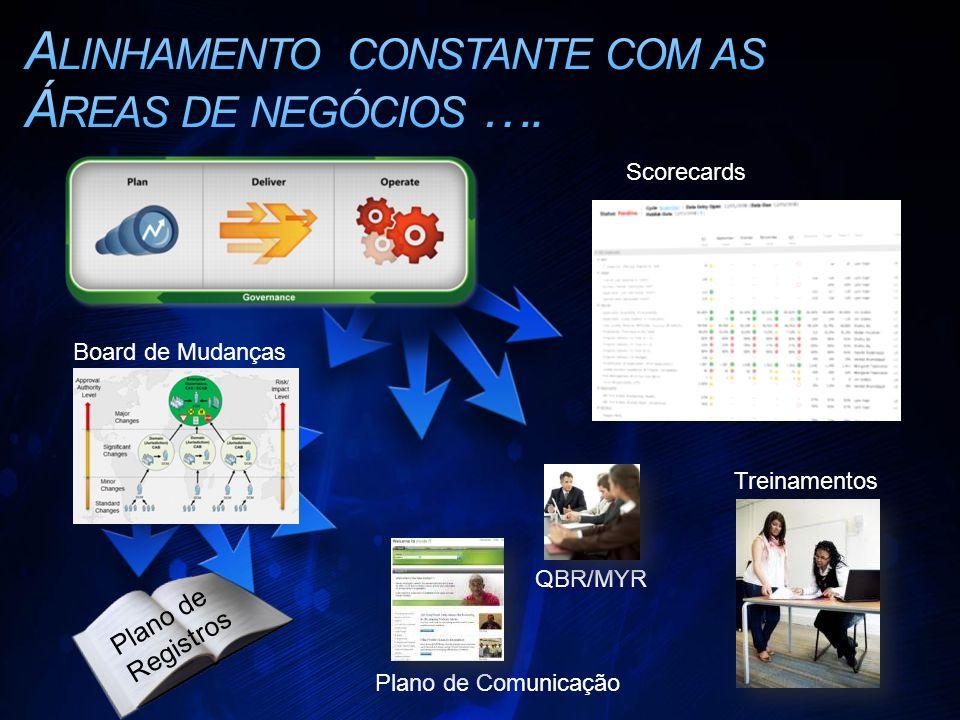 Plano de Registros QBR/MYR Scorecards Plano de Comunicação Treinamentos Board de Mudanças