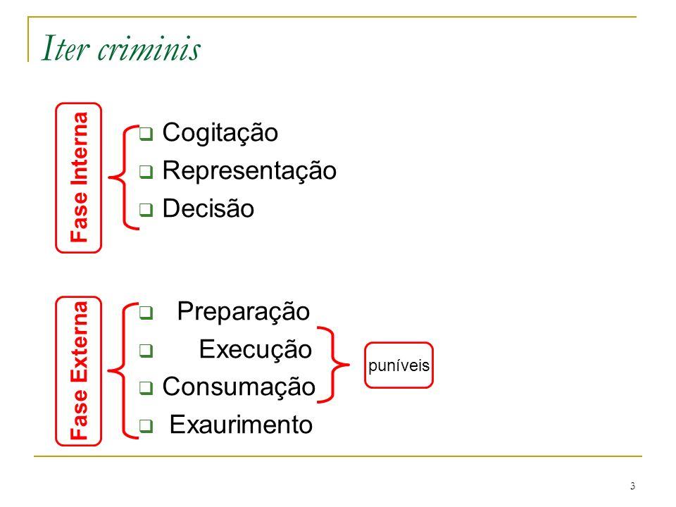 3 Iter criminis Cogitação Representação Decisão Preparação Execução Consumação Exaurimento puníveis Fase Interna Fase Externa