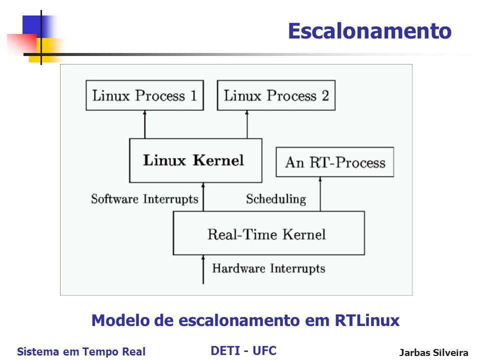 DETI - UFC Sistema em Tempo Real Jarbas Silveira Escalonamento Modelo de escalonamento em RTLinux
