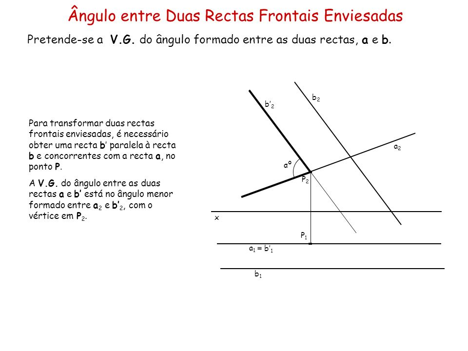 Ângulo entre Duas Rectas Frontais Enviesadas Pretende-se a V.G. do ângulo formado entre as duas rectas, a e b. x a2a2 a1a1 b1b1 Para transformar duas