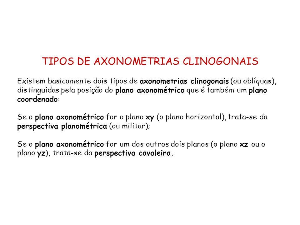 TIPOS DE AXONOMETRIAS CLINOGONAIS Existem basicamente dois tipos de axonometrias clinogonais (ou oblíquas), distinguidas pela posição do plano axonomé