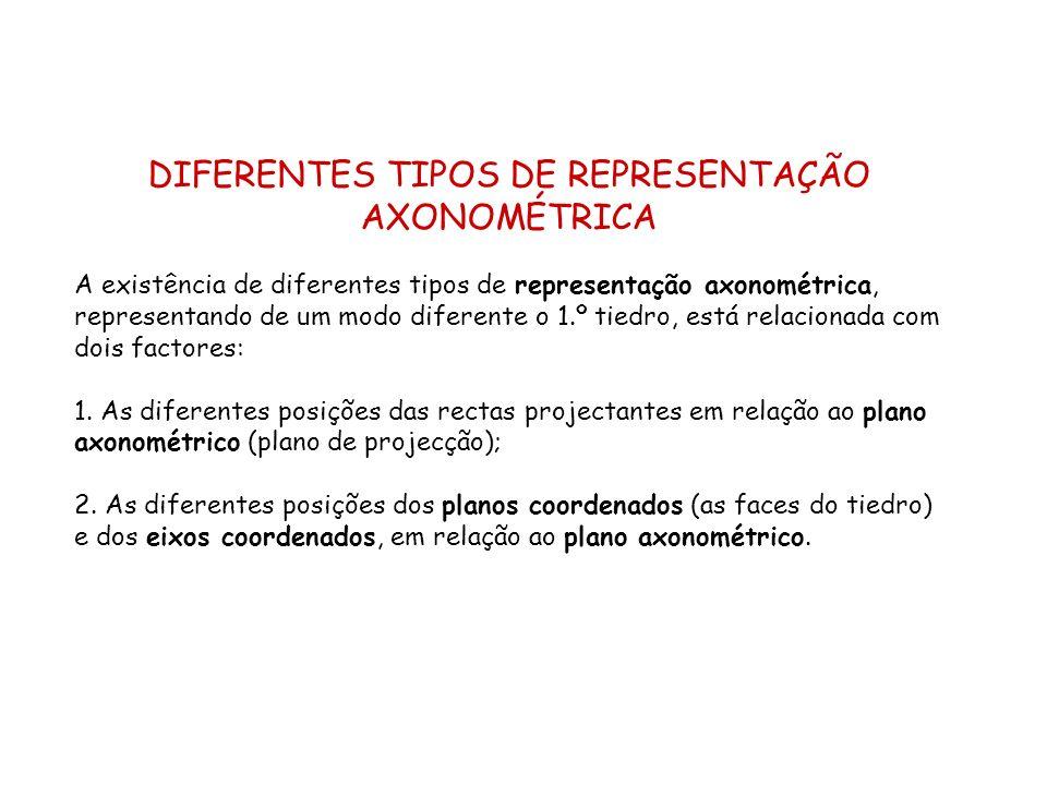 DIFERENTES TIPOS DE REPRESENTAÇÃO AXONOMÉTRICA A existência de diferentes tipos de representação axonométrica, representando de um modo diferente o 1.