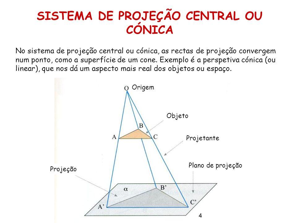SISTEMA DE PROJEÇÃO CENTRAL OU CÓNICA No sistema de projeção central ou cónica, as rectas de projeção convergem num ponto, como a superfície de um con