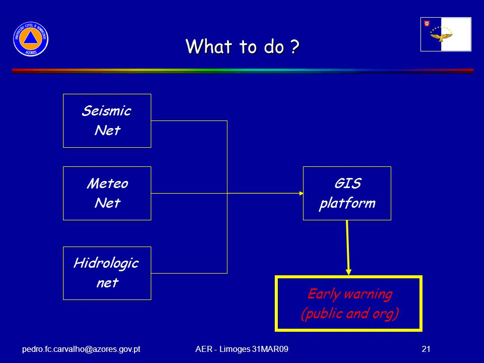 pedro.fc.carvalho@azores.gov.ptAER - Limoges 31MAR0921 What to do ? Seismic Net Meteo Net Hidrologic net GIS platform Early warning (public and org)