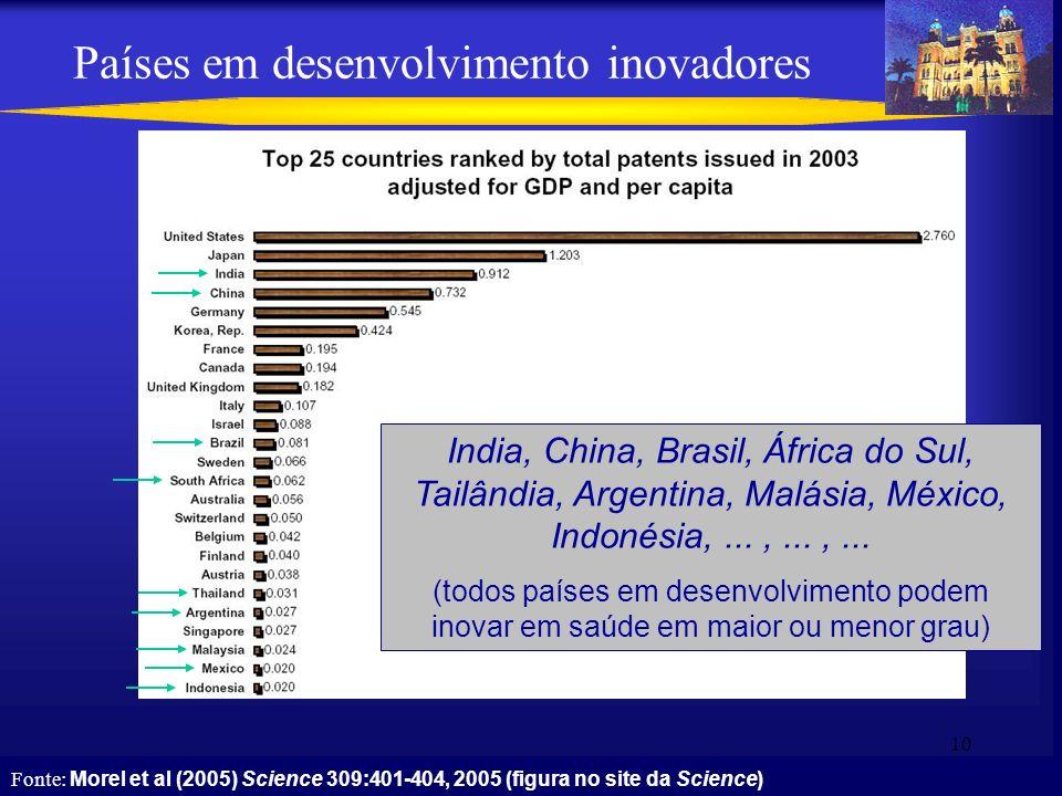 10 Países em desenvolvimento inovadores India, China, Brasil, África do Sul, Tailândia, Argentina, Malásia, México, Indonésia,...,...,... (todos paíse