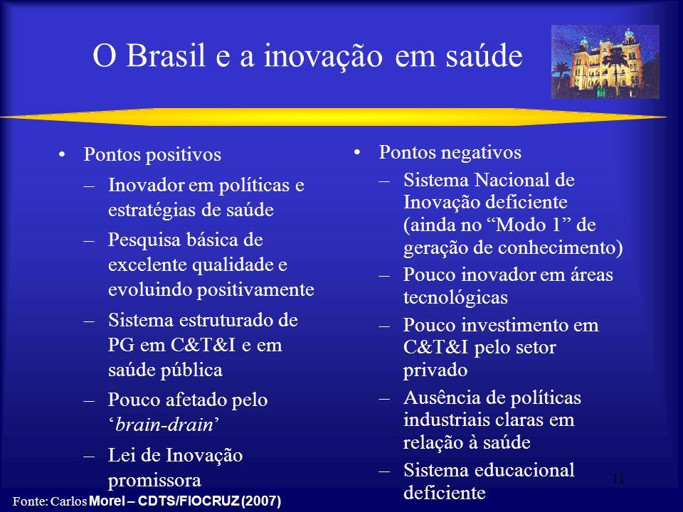 11 O Brasil e a inovação em saúde Pontos positivos –Inovador em políticas e estratégias de saúde –Pesquisa básica de excelente qualidade e evoluindo p