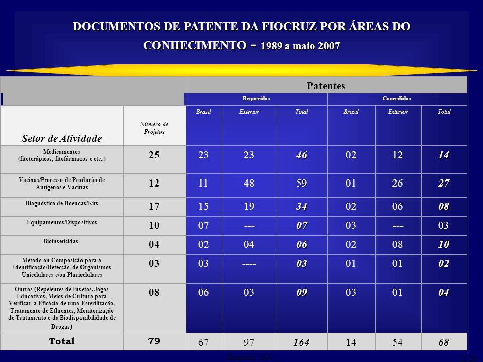 14 DOCUMENTOS DE PATENTE DA FIOCRUZ POR ÁREAS DO CONHECIMENTO - 1989 a maio 2007 Patentes RequeridasConcedidas Setor de Atividade Número de Projetos B