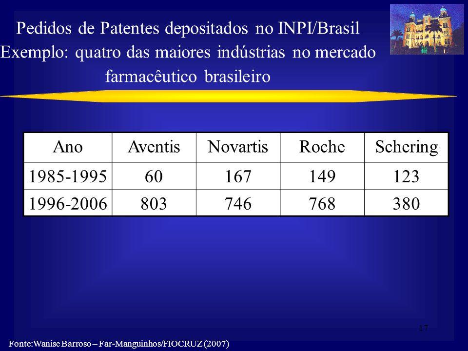 17 AnoAventisNovartisRocheSchering 1985-199560167149123 1996-2006803746768380 Pedidos de Patentes depositados no INPI/Brasil Exemplo: quatro das maior