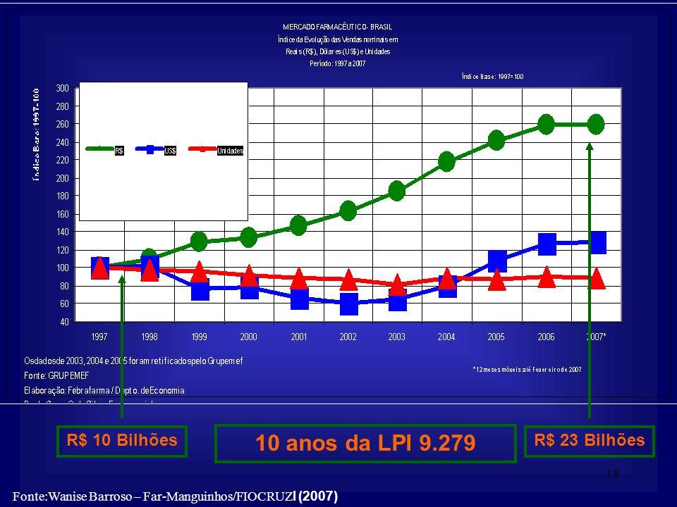 18 10 anos da LPI 9.279 R$ 10 BilhõesR$ 23 Bilhões Fonte:Wanise Barroso – Far-Manguinhos/FIOCRUZ l (2007)