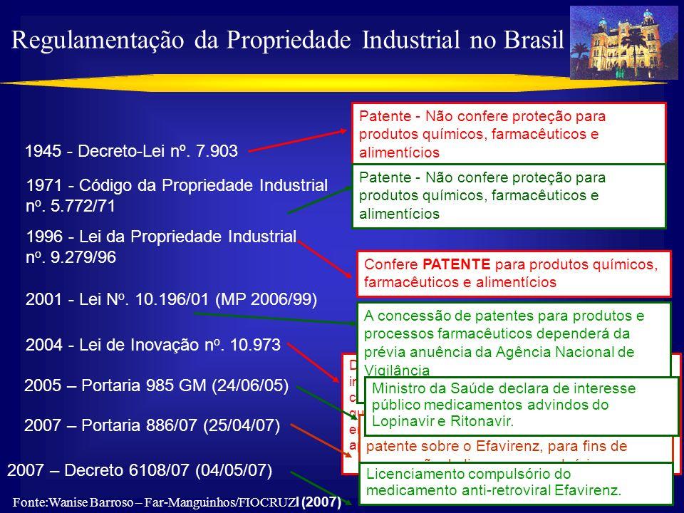20 1945 - Decreto-Lei nº. 7.903 1971 - Código da Propriedade Industrial n o. 5.772/71 1996 - Lei da Propriedade Industrial n o. 9.279/96 2001 - Lei N