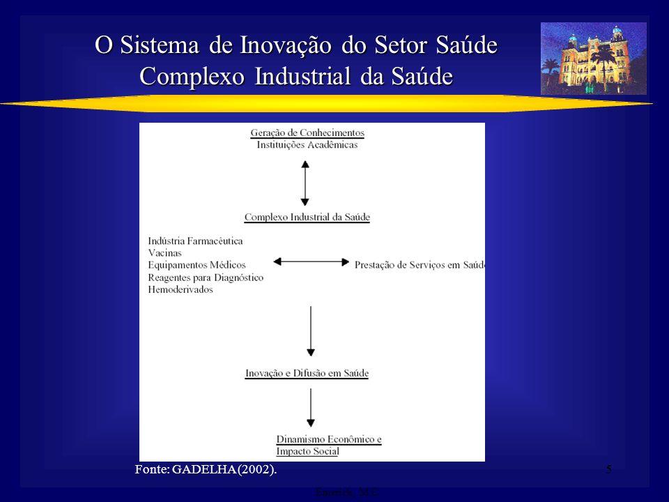 5 O Sistema de Inovação do Setor Saúde Complexo Industrial da Saúde Fonte: GADELHA (2002). Emerick, M.C.