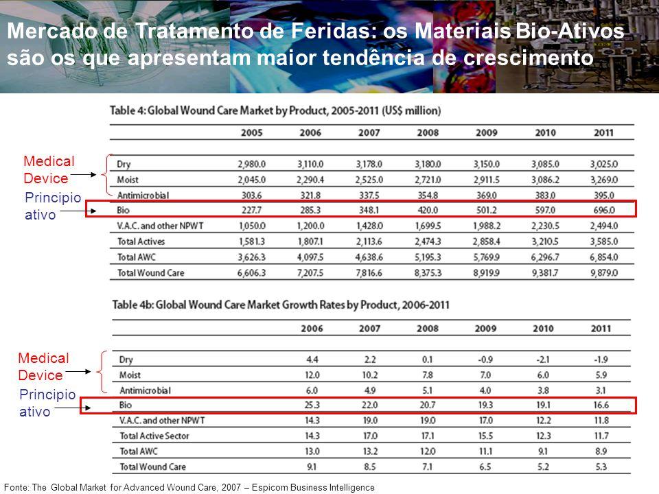 Mercado de Tratamento de Feridas: os Materiais Bio-Ativos são os que apresentam maior tendência de crescimento Fonte: The Global Market for Advanced W