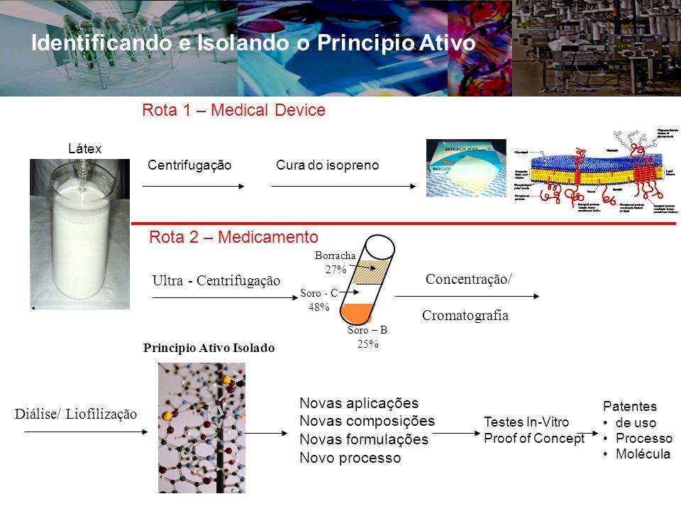 Identificando e Isolando o Principio Ativo Ultra - Centrifugação Concentração/ Cromatografia Diálise/ Liofilização Principio Ativo Isolado Soro – B 25