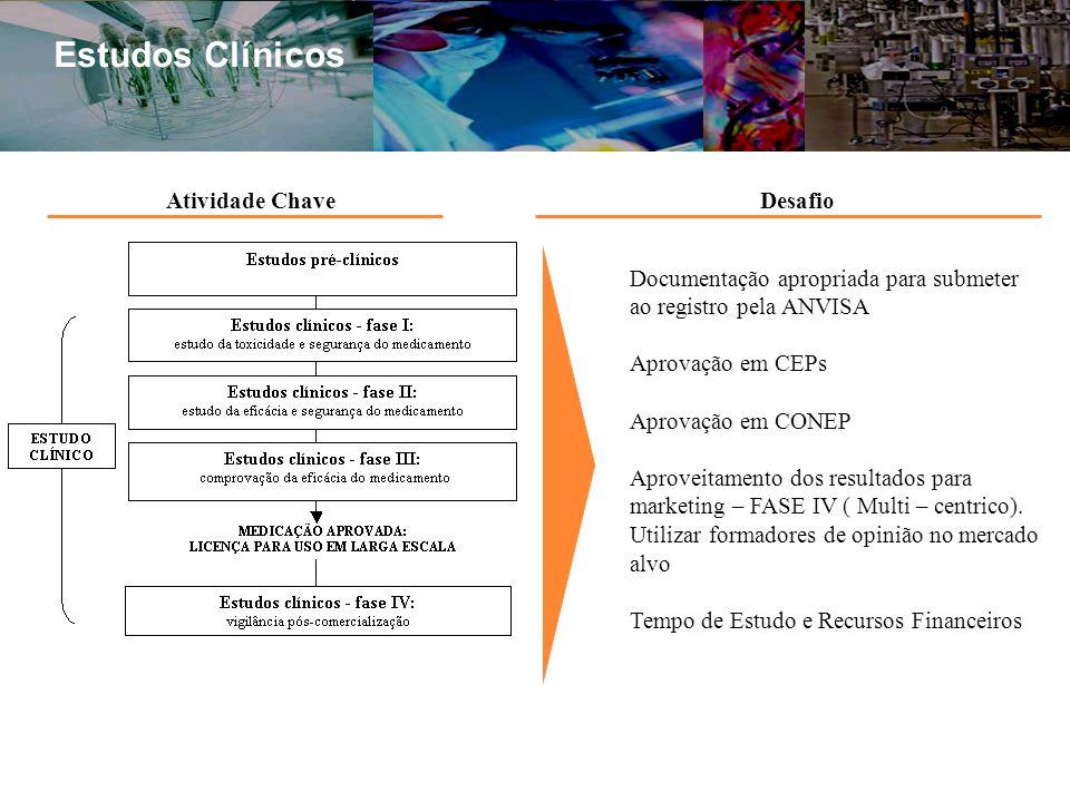 Estudos Clínicos Documentação apropriada para submeter ao registro pela ANVISA Aprovação em CEPs Aprovação em CONEP Aproveitamento dos resultados para marketing – FASE IV ( Multi – centrico).