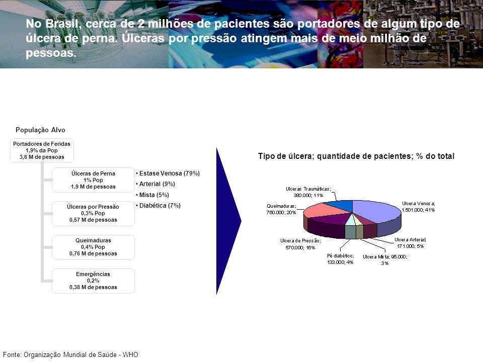 População Alvo Estase Venosa (79%) Arterial (9%) Mista (5%) Diabética (7%) Fonte: Organização Mundial de Saúde - WHO Tipo de úlcera; quantidade de pacientes; % do total No Brasil, cerca de 2 milhões de pacientes são portadores de algum tipo de úlcera de perna.