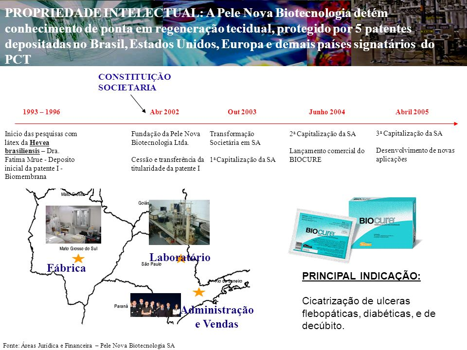 PROPRIEDADE INTELECTUAL: A Pele Nova Biotecnologia detém conhecimento de ponta em regeneração tecidual, protegido por 5 patentes depositadas no Brasil, Estados Unidos, Europa e demais países signatários do PCT Transformação Societária em SA 1 a Capitalização da SA Out 2003 2 a Capitalização da SA Lançamento comercial do BIOCURE Junho 2004 CONSTITUIÇÃO SOCIETARIA 3 a Capitalização da SA Desenvolvimento de novas aplicações Abril 2005 Fonte: Áreas Jurídica e Financeira – Pele Nova Biotecnologia SA Fundação da Pele Nova Biotecnologia Ltda.