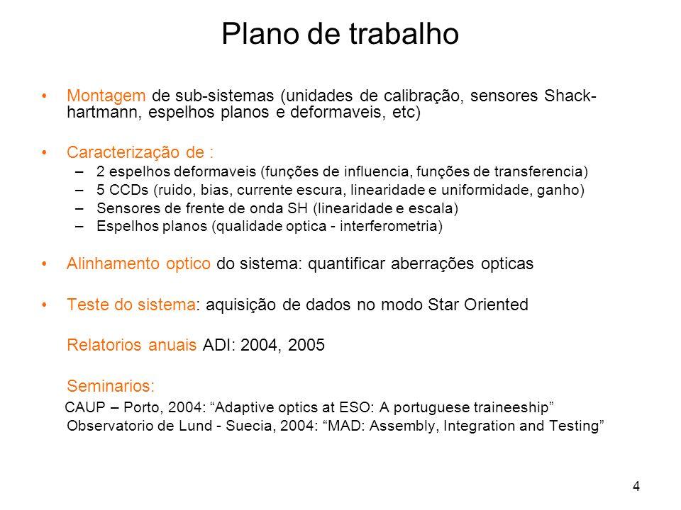 4 Plano de trabalho Montagem de sub-sistemas (unidades de calibração, sensores Shack- hartmann, espelhos planos e deformaveis, etc) Caracterização de