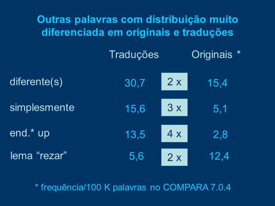Outras palavras com distribuição muito diferenciada em originais e traduções diferente(s) simplesmente end.* up Traduções Originais * 30,715,4 15,6 5,1 13,5 2,8 * frequência/100 K palavras no COMPARA 7.0.4 2 x 3 x 4 x lema rezar 5,612,4 2 x