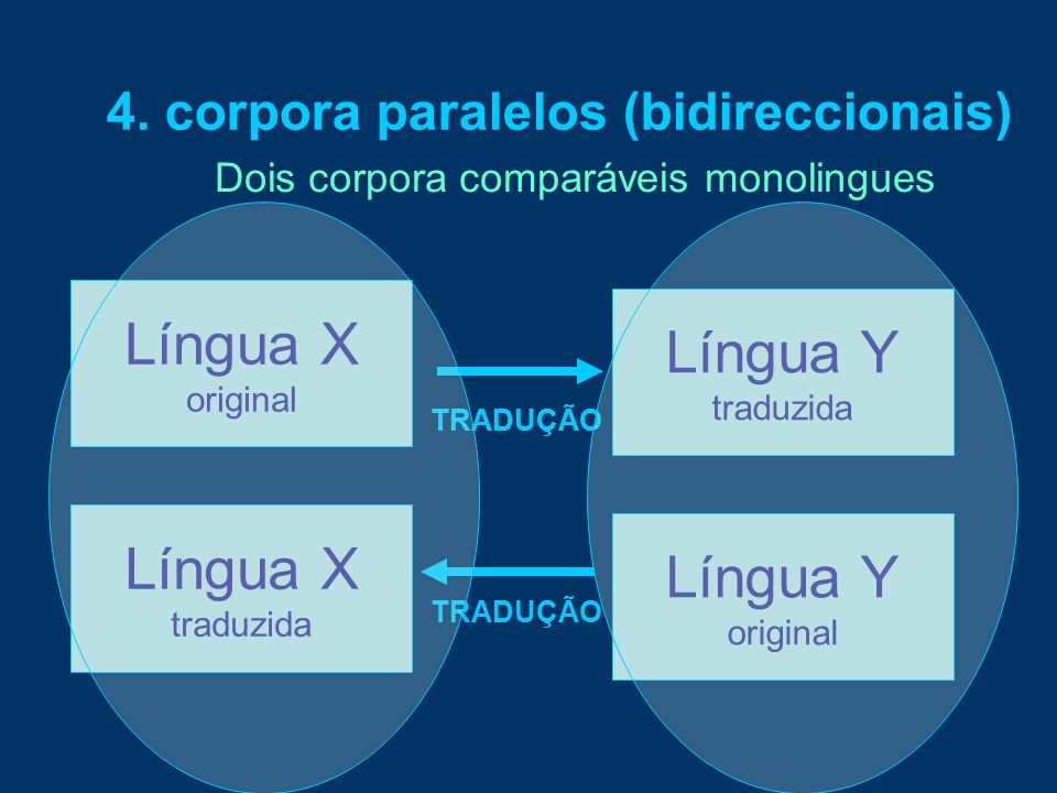 Língua X TRADUÇÃO 4. corpora paralelos (bidireccionais) Língua X original Língua Y traduzida TRADUÇÃO Língua X traduzida Língua Y original TRADUÇÃO Do