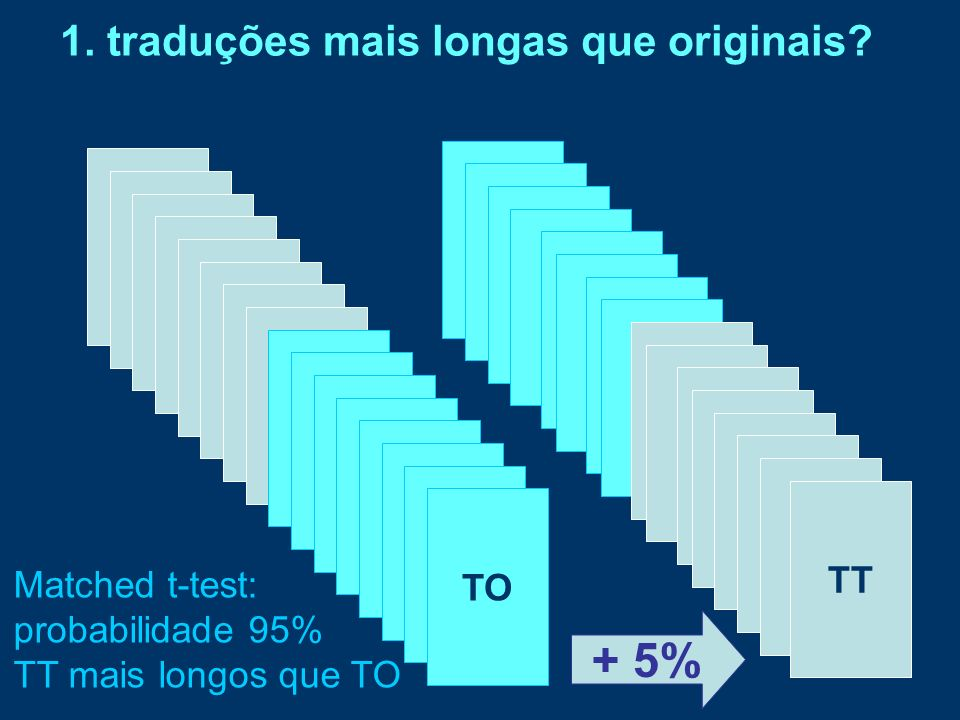 TO TT 1. traduções mais longas que originais? + 5% Matched t-test: probabilidade 95% TT mais longos que TO